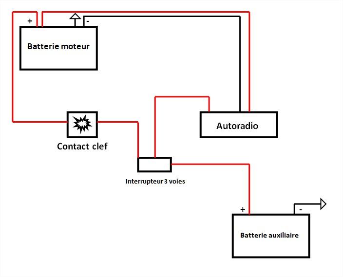 Connexion autoradio