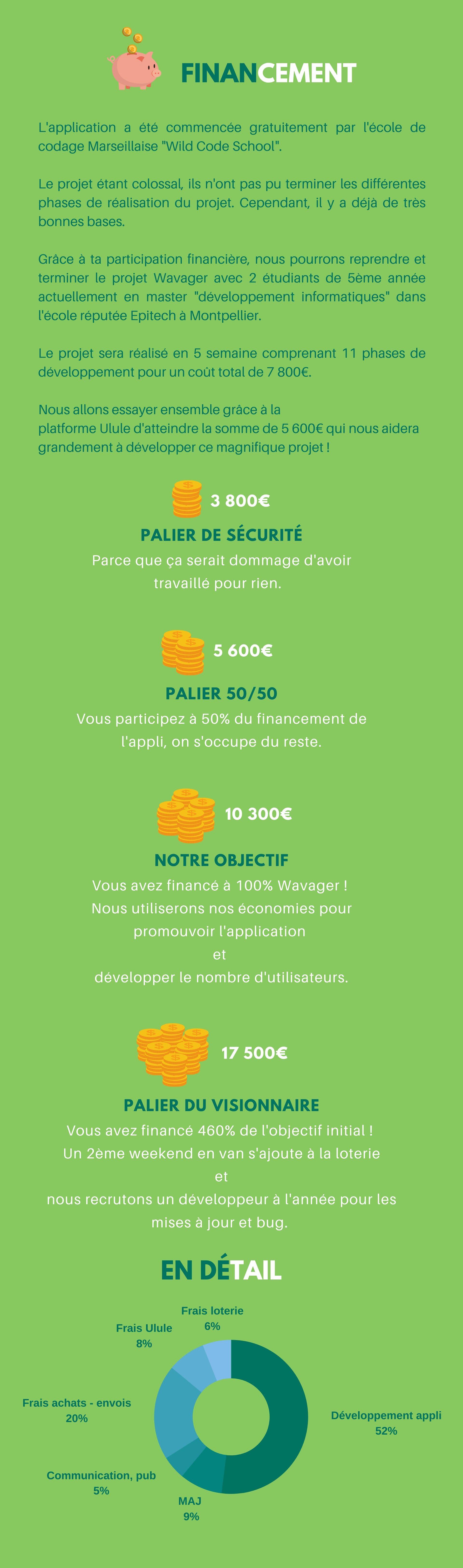 """financement L'application a été commencée gratuitement par l'école de codage Marseillaise """"Wild Code School"""".  Le projet étant colossal, ils n'ont pas pu terminer les différentes phases de réalisation du projet. Cependant, il y a déjà detrès bonnes bases.  Grâce à ta participation financière, nous pourronsreprendre et terminerleprojetWavageravec 2 étudiants de 5ème année actuellement en master """"développement informatiques"""" dans l'école réputée Epitech à Montpellier.  Le projet sera réalisé en 5 semaine comprenant 11 phases de développement pour un coût total de 7 800€.  Nous allons essayer ensemble grâce à la platformeUluled'atteindre la somme de 5 600€qui nous aidera grandement à développer cemagnifique projet !"""